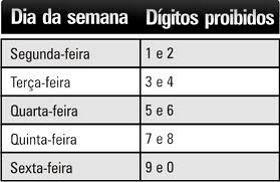 tabela-de-rodizio-sp-dias 2019