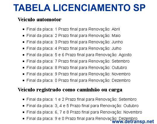 tabela-licenciamento-sp 2019